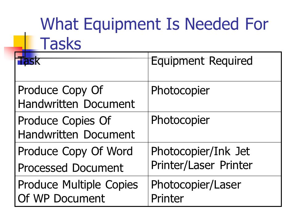 What Equipment Is Needed For Tasks Photocopier/Laser Printer Produce Multiple Copies Of WP Document Photocopier/Ink Jet Printer/Laser Printer Produce Copy Of Word Processed Document Photocopier Produce Copies Of Handwritten Document Photocopier Produce Copy Of Handwritten Document Equipment RequiredTask