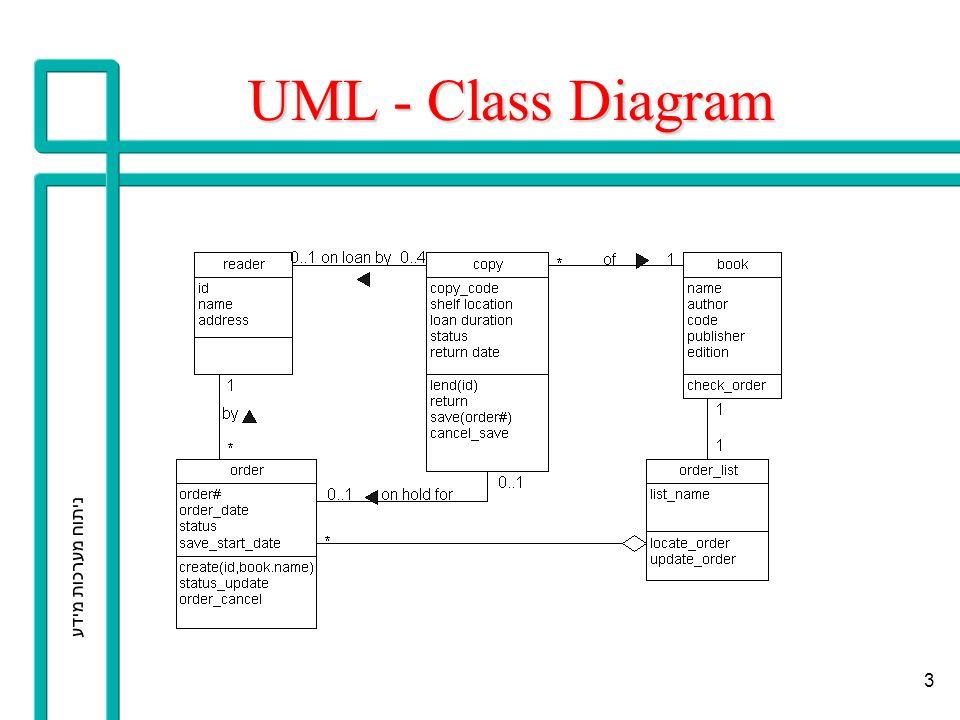 ניתוח מערכות מידע 4 UML - Sequence Diagram
