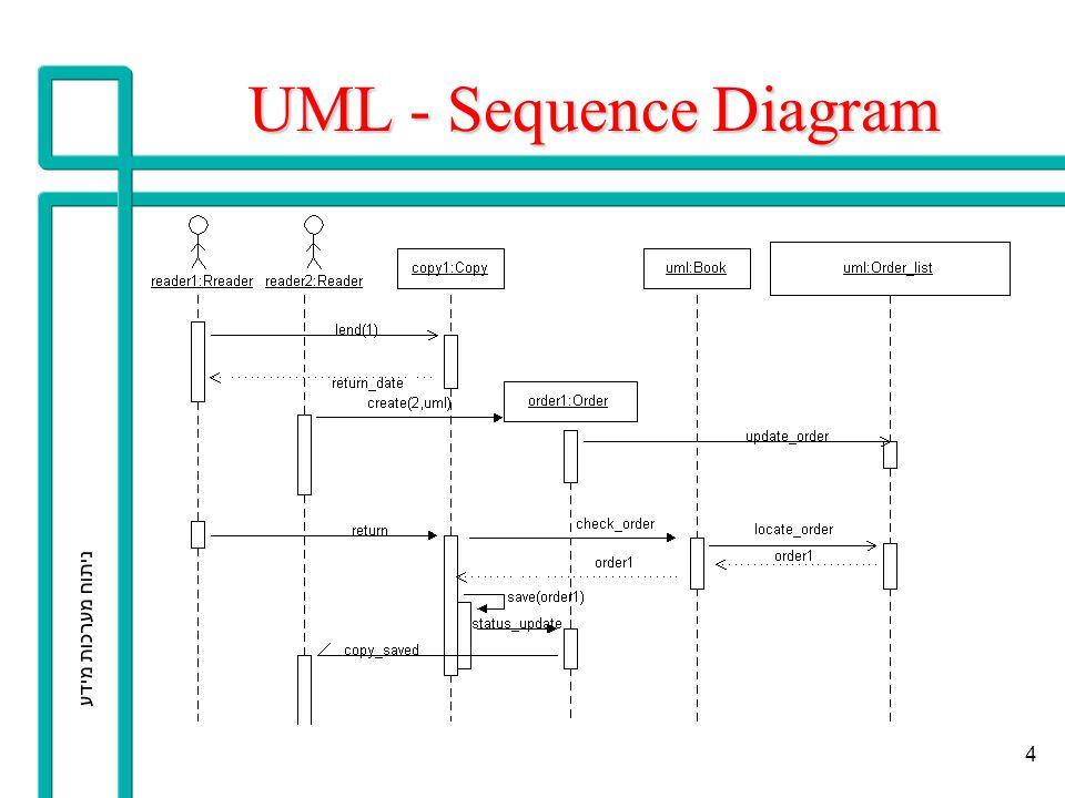 ניתוח מערכות מידע 5 UML – Statecharts Loan duration Status Order status Copy