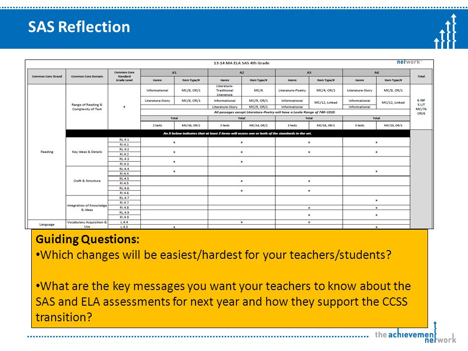 SAS Reflection Guiding Questions: Which changes will be easiest/hardest for your teachers/students.