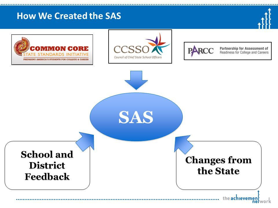 How We Created the SAS SAS School and District Feedback Changes from the State