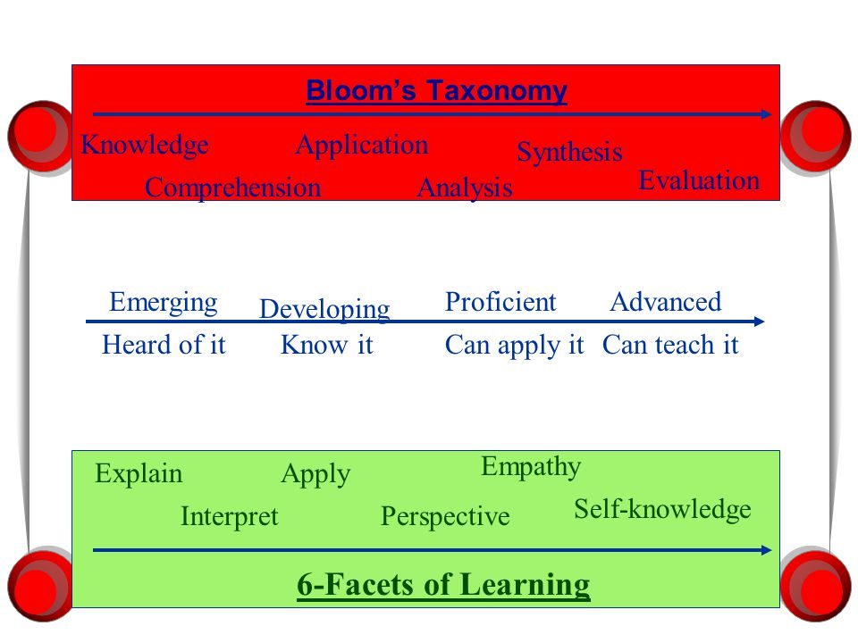Bloom's Taxonomy Knowledge Comprehension Application Analysis Synthesis Evaluation Know itCan apply itHeard of itCan teach it Emerging Developing ProficientAdvanced 6-Facets of Learning Explain Interpret Self-knowledge Perspective Apply Empathy