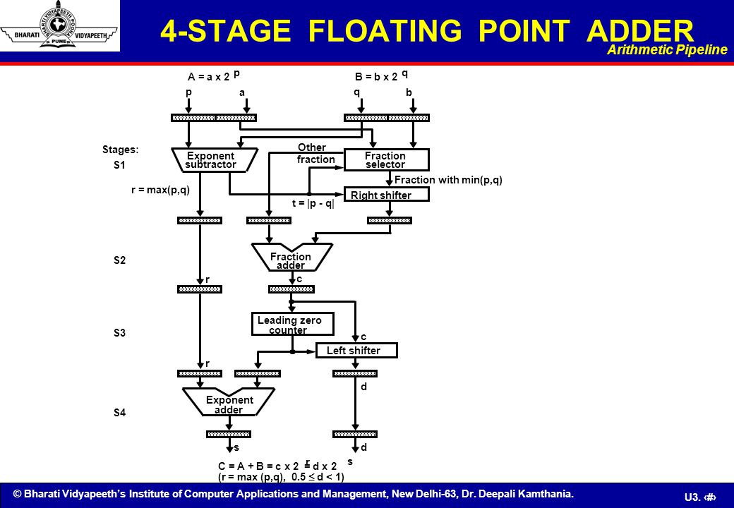 © Bharati Vidyapeeth's Institute of Computer Applications and Management, New Delhi-63, Dr. Deepali Kamthania. U3. 15 4-STAGE FLOATING POINT ADDER A =