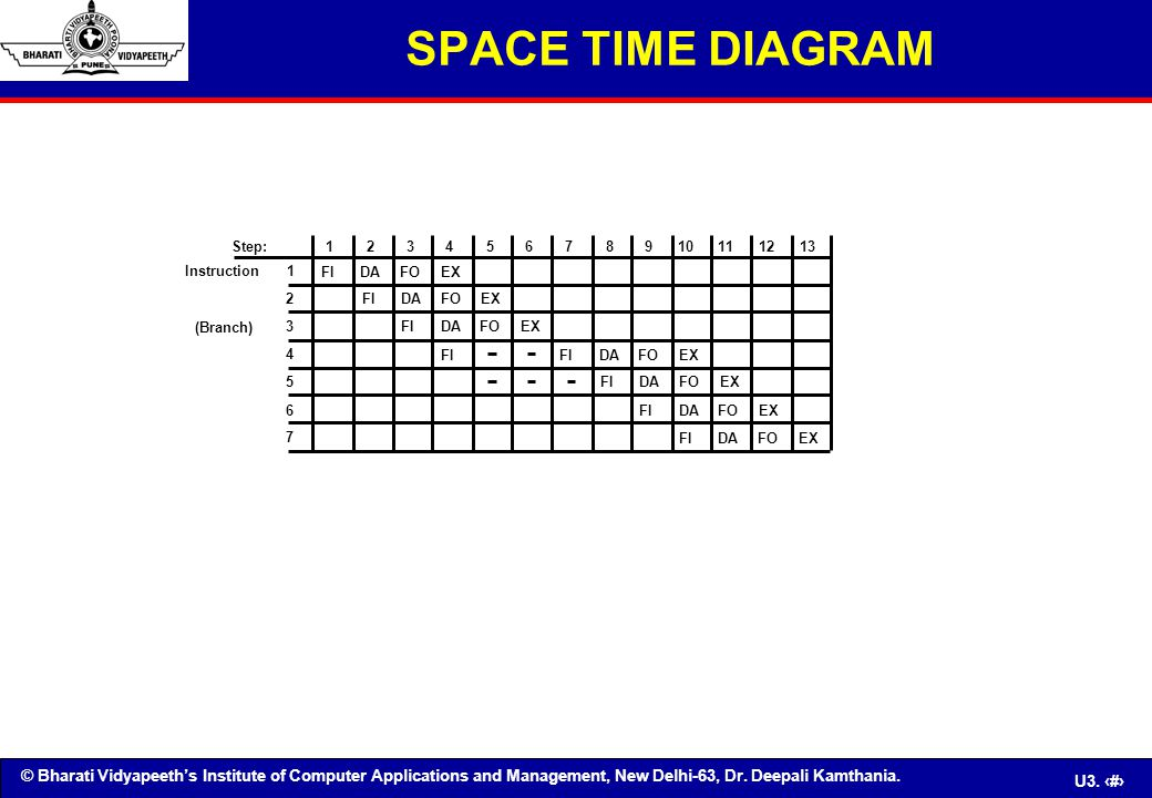 © Bharati Vidyapeeth's Institute of Computer Applications and Management, New Delhi-63, Dr. Deepali Kamthania. U3. 20 SPACE TIME DIAGRAM 1234567891012
