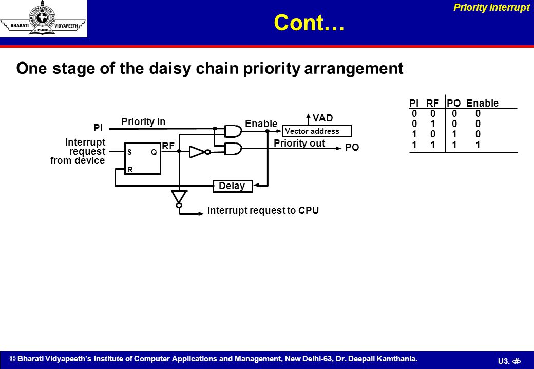 © Bharati Vidyapeeth's Institute of Computer Applications and Management, New Delhi-63, Dr. Deepali Kamthania. U3. 73 One stage of the daisy chain pri