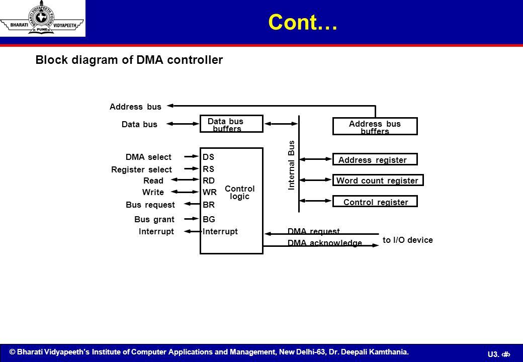 © Bharati Vidyapeeth's Institute of Computer Applications and Management, New Delhi-63, Dr. Deepali Kamthania. U3. 80 Block diagram of DMA controller