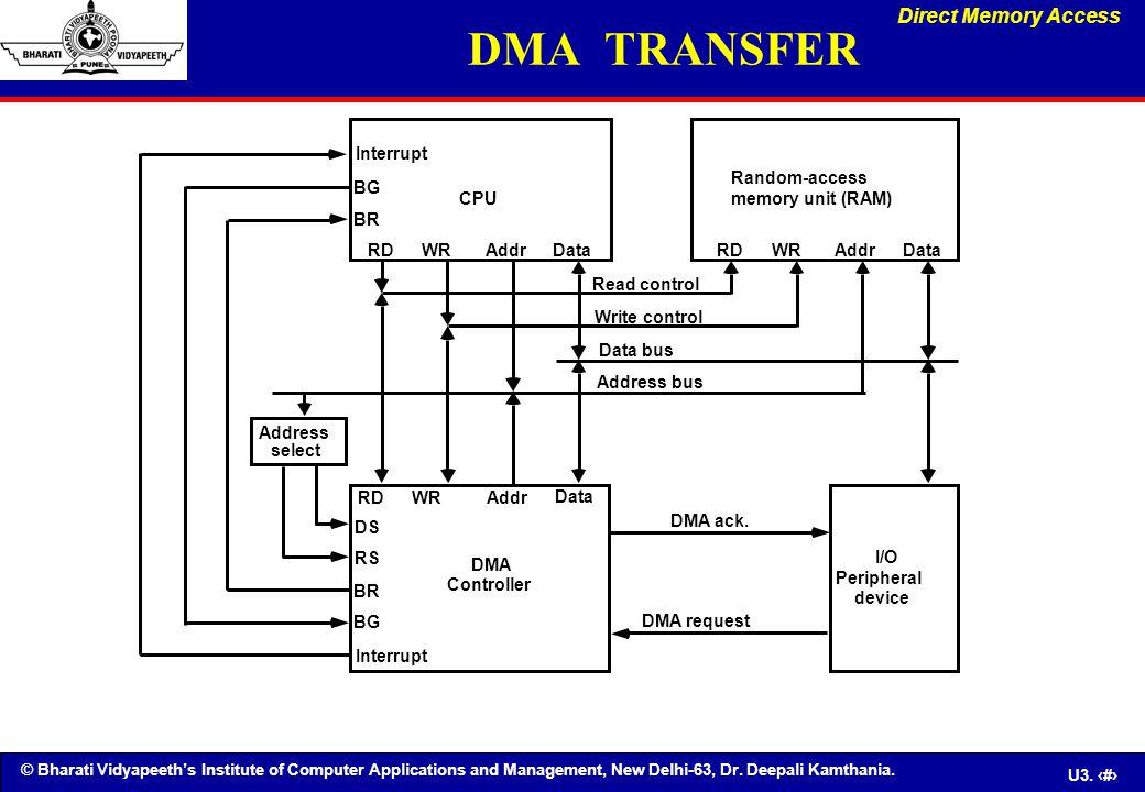 © Bharati Vidyapeeth's Institute of Computer Applications and Management, New Delhi-63, Dr. Deepali Kamthania. U3. 84 BG BR CPU RDWRAddrData Interrupt
