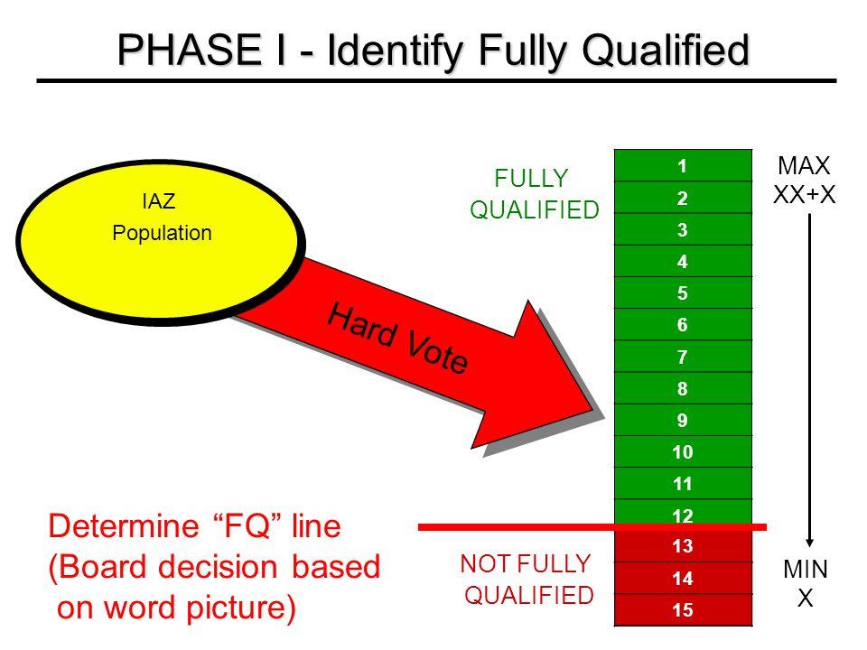 1 2 3 4 5 6 7 8 9 10 11 12 13 14 15 FULLY QUALIFIED IAZ Population Hard Vote 13 14 15 Determine FQ line (Board decision based on word picture) NOT FULLY QUALIFIED PHASE I - Identify Fully Qualified MAX XX+X MIN X