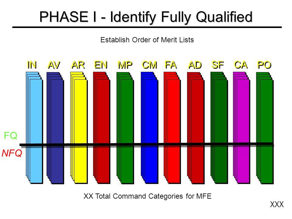 Establish Order of Merit Lists XXX PHASE I - Identify Fully Qualified IN FQ NFQ XX Total Command Categories for MFE AV AR EN MP CM FA AD SF CA PO
