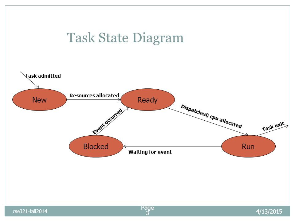4/13/2015 cse321-fall2014 Task State Diagram Ready Blocked New Run Task admitted Resources allocated Dispatched; cpu allocated Waiting for event Event occurred Task exit Page 3
