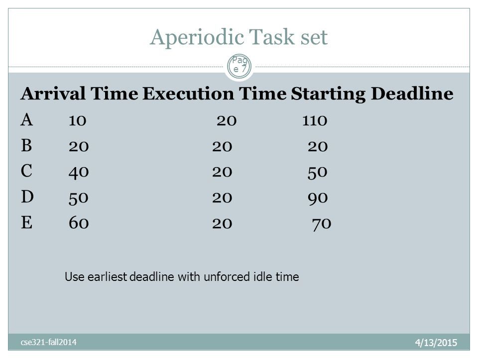 Aperiodic Task set 4/13/2015 cse321-fall2014 Pag e 7 Arrival Time Execution Time Starting Deadline A 10 20 110 B 20 20 20 C 40 20 50 D 50 20 90 E 60 20 70 Use earliest deadline with unforced idle time