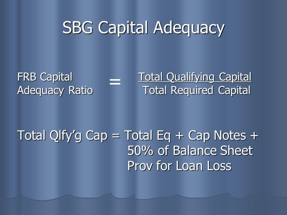 SBG Capital Adequacy FRB Capital Total Qualifying Capital Adequacy Ratio Total Required Capital Total Qlfy'g Cap = Total Eq + Cap Notes + 50% of Balan