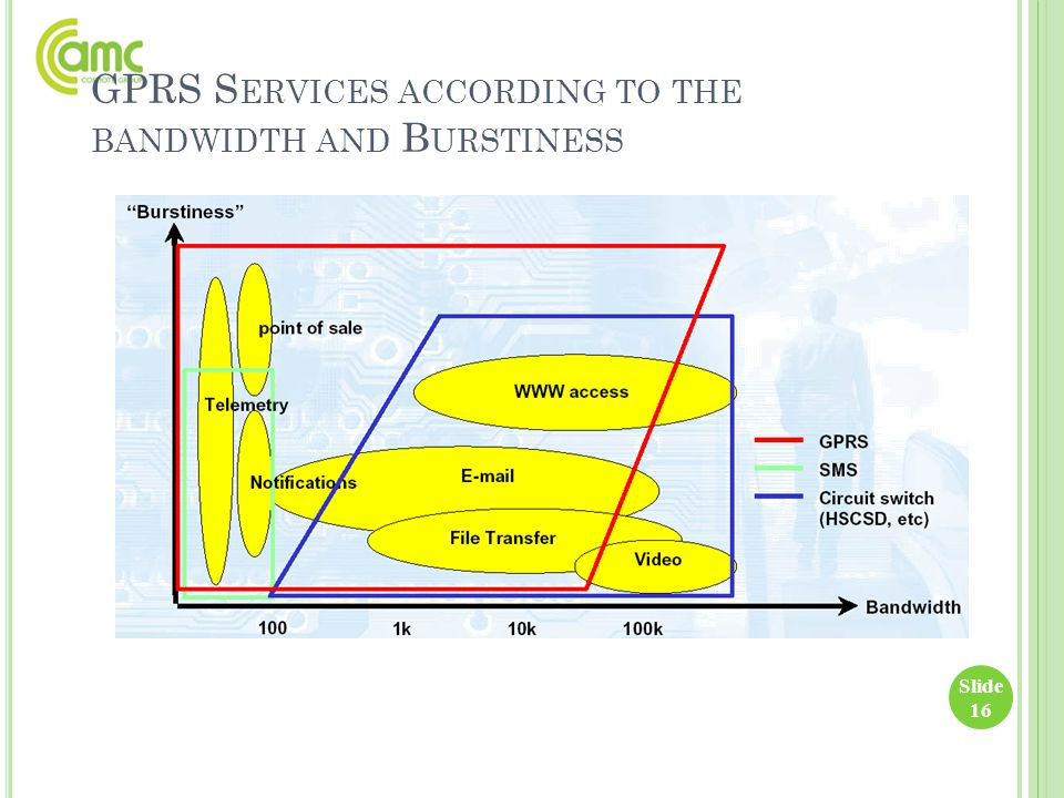 GPRS S ERVICES ACCORDING TO THE BANDWIDTH AND B URSTINESS Slide 16