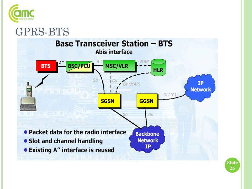 GPRS-BTS Slide 25
