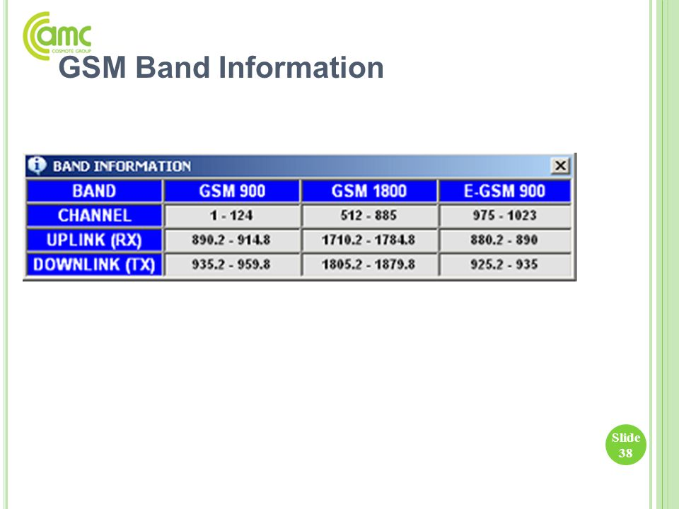 GSM Band Information Slide 38