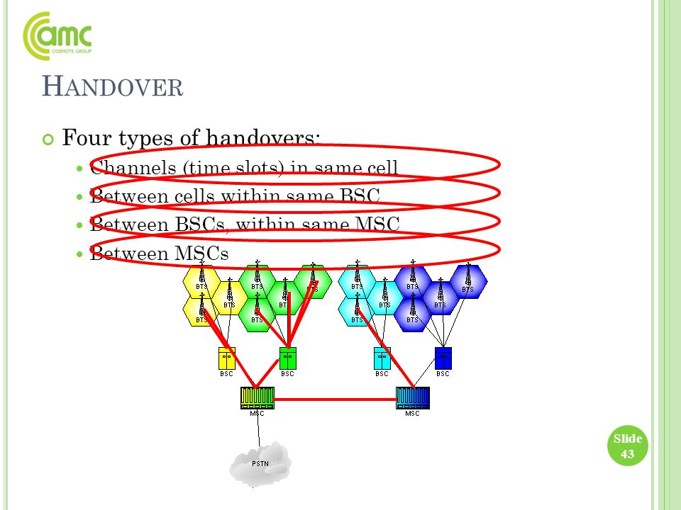 H ANDOVER Four types of handovers: Channels (time slots) in same cell Between cells within same BSC Between BSCs, within same MSC Between MSCs Slide 4