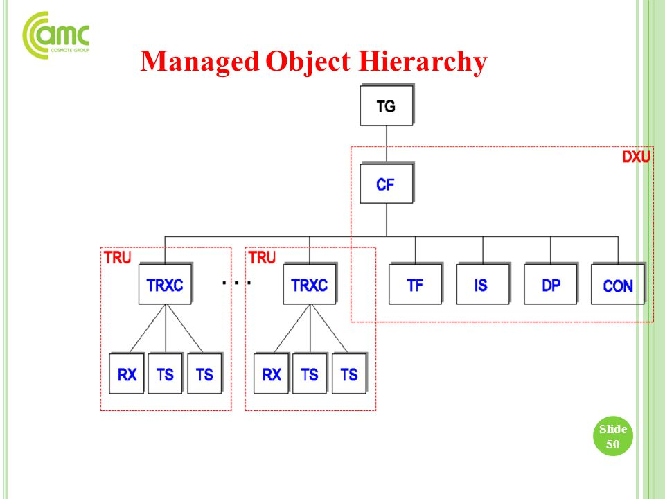 Managed Object Hierarchy Slide 50