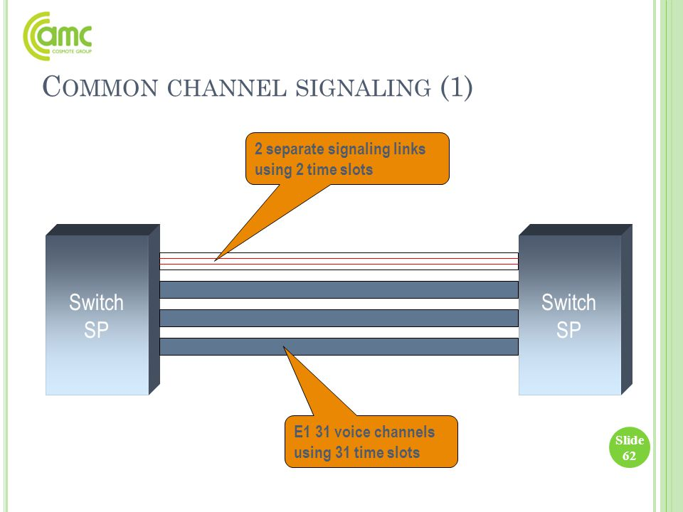C OMMON CHANNEL SIGNALING (1) Slide 62 Switch SP Switch SP E1 31 voice channels using 31 time slots 2 separate signaling links using 2 time slots