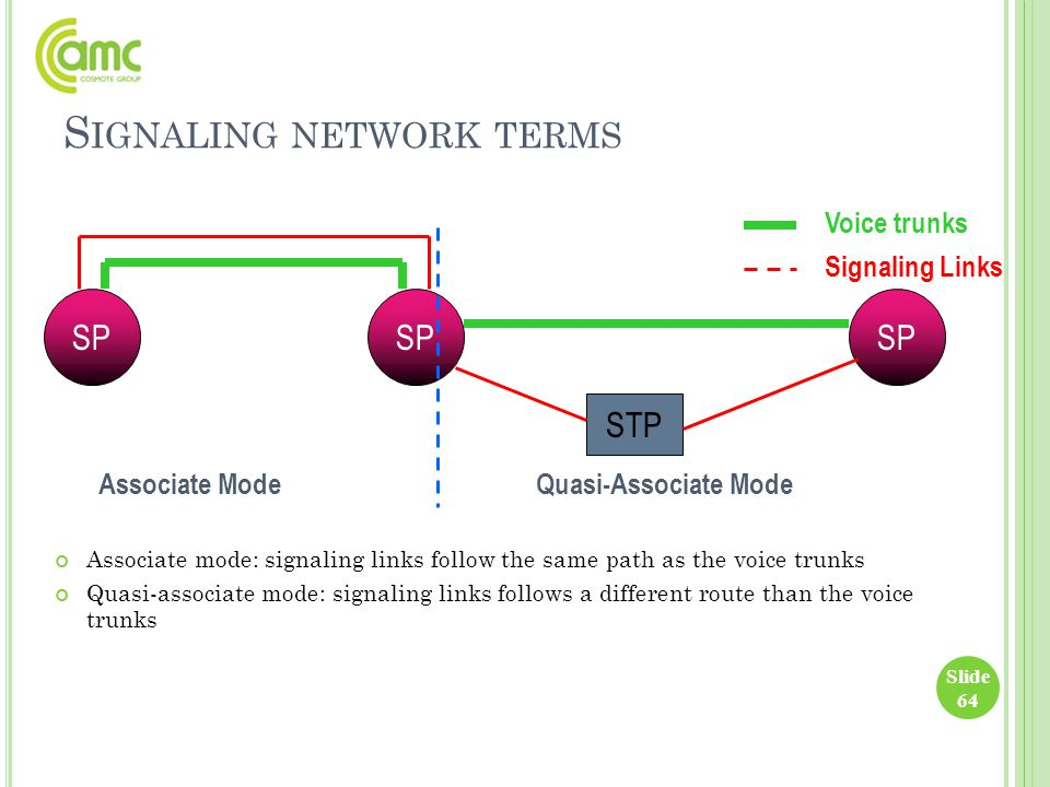 S IGNALING NETWORK TERMS Associate mode: signaling links follow the same path as the voice trunks Quasi-associate mode: signaling links follows a diff