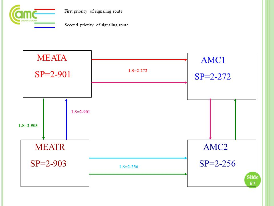 MEATA SP=2-901 MEATR SP=2-903 AMC1 SP=2-272 AMC2 SP=2-256 First priority of signaling route LS=2-901 LS=2-256 LS=2-903 LS=2-272 Second priority of sig