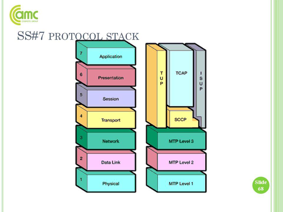 SS#7 PROTOCOL STACK Slide 68