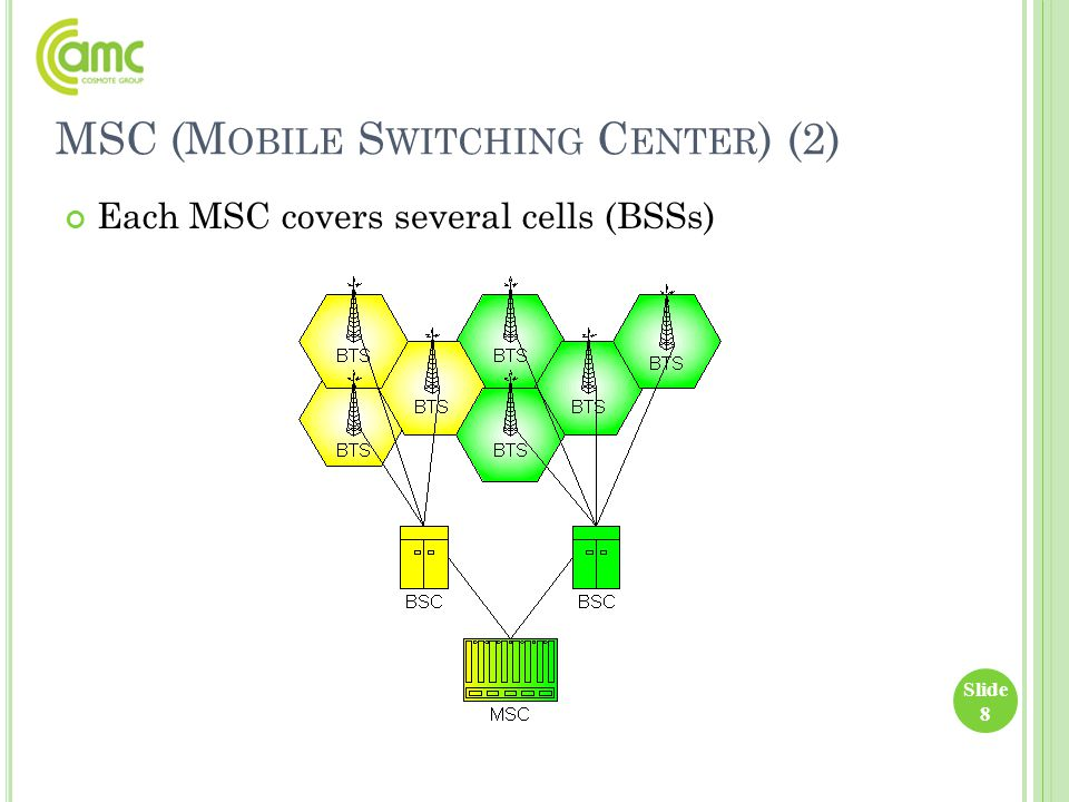 MSC (M OBILE S WITCHING C ENTER ) (2) Each MSC covers several cells (BSSs) Slide 8