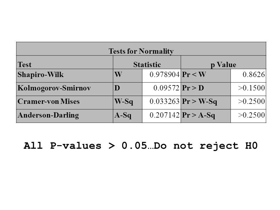 Tests for Normality TestStatisticp Value Shapiro-WilkW0.978904Pr < W0.8626 Kolmogorov-SmirnovD0.09572Pr > D>0.1500 Cramer-von MisesW-Sq0.033263Pr > W-
