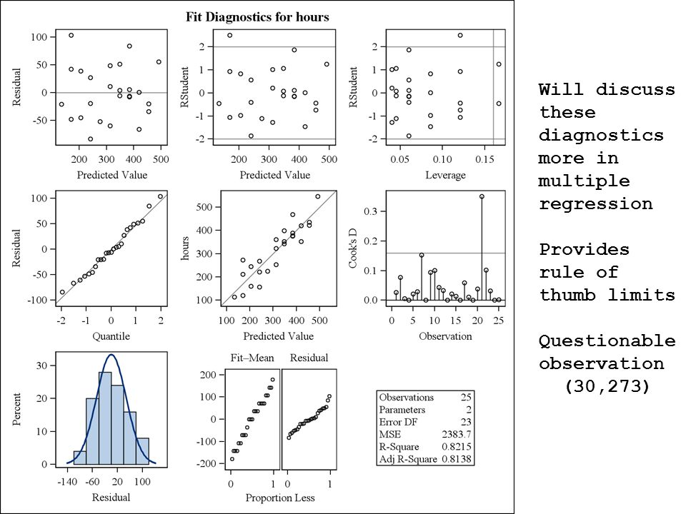 Will discuss these diagnostics more in multiple regression Provides rule of thumb limits Questionable observation (30,273)