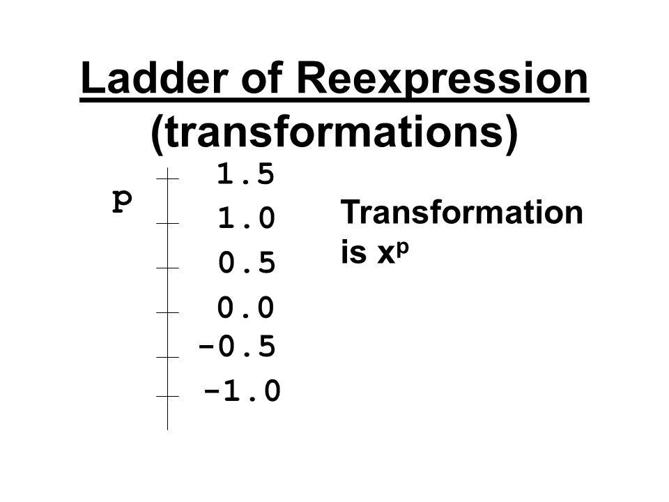 Ladder of Reexpression (transformations) p 0.0 0.5 -0.5 1.0 1.5 Transformation is x p