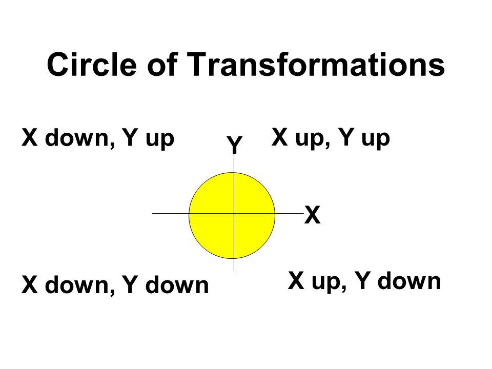 Circle of Transformations X up, Y up X up, Y down X down, Y up X down, Y down X Y