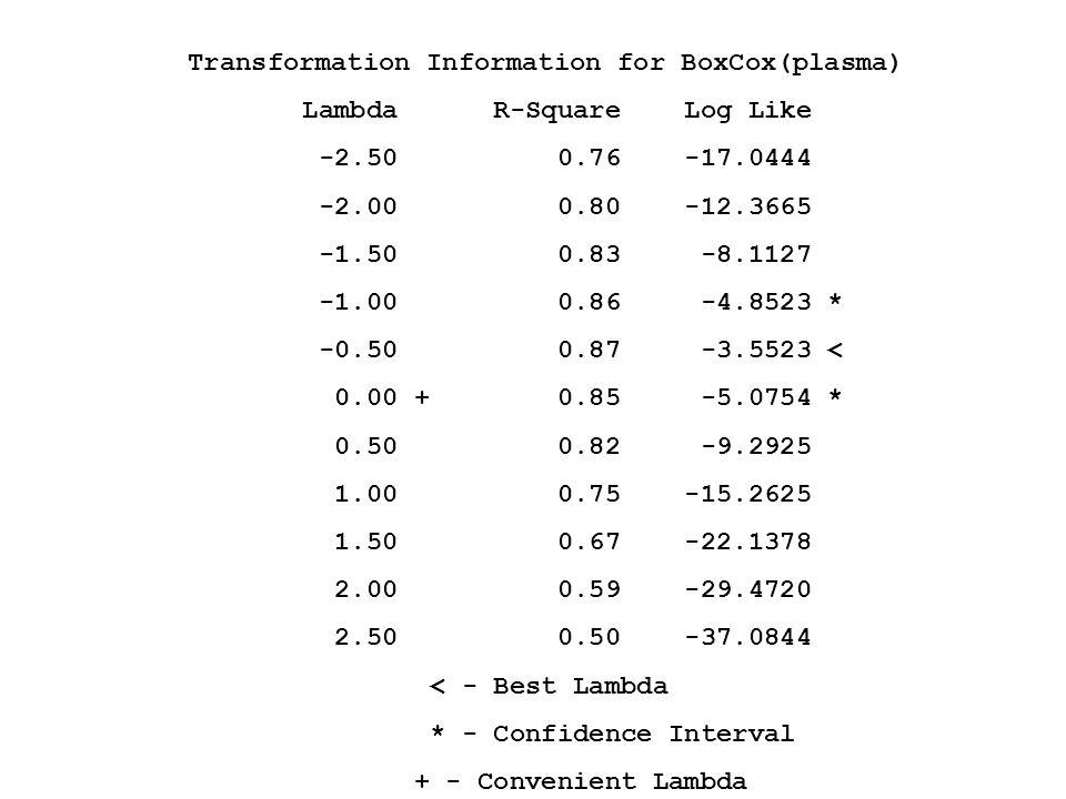 Transformation Information for BoxCox(plasma) Lambda R-Square Log Like -2.50 0.76 -17.0444 -2.00 0.80 -12.3665 -1.50 0.83 -8.1127 -1.00 0.86 -4.8523 *