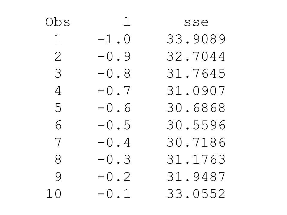 Obs l sse 1 -1.0 33.9089 2 -0.9 32.7044 3 -0.8 31.7645 4 -0.7 31.0907 5 -0.6 30.6868 6 -0.5 30.5596 7 -0.4 30.7186 8 -0.3 31.1763 9 -0.2 31.9487 10 -0