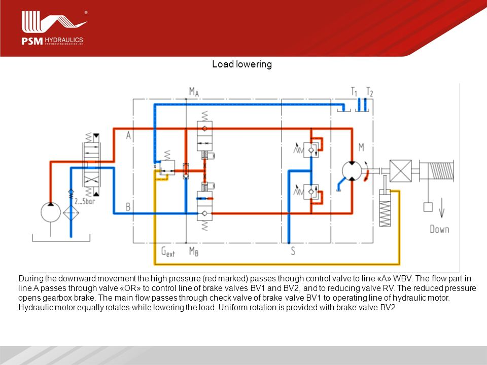 6 Load lowering During the downward movement the high pressure (red marked) passes though control valve to line «А» WBV.