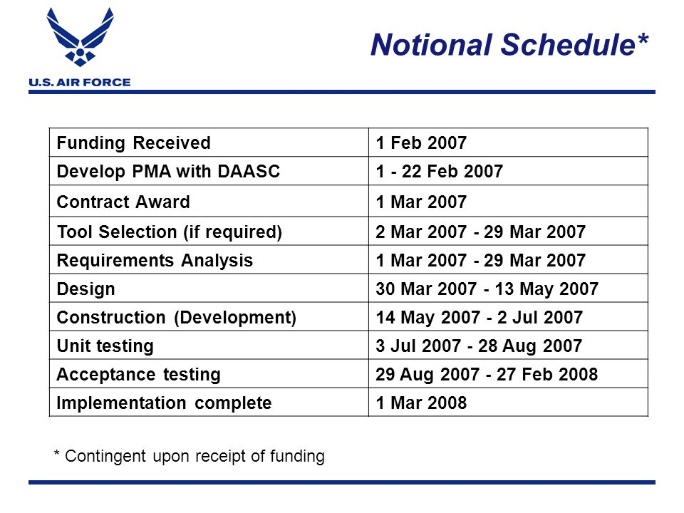 Notional Schedule* Funding Received1 Feb 2007 Develop PMA with DAASC1 - 22 Feb 2007 Contract Award1 Mar 2007 Tool Selection (if required)2 Mar 2007 - 29 Mar 2007 Requirements Analysis1 Mar 2007 - 29 Mar 2007 Design30 Mar 2007 - 13 May 2007 Construction (Development)14 May 2007 - 2 Jul 2007 Unit testing3 Jul 2007 - 28 Aug 2007 Acceptance testing29 Aug 2007 - 27 Feb 2008 Implementation complete1 Mar 2008 * Contingent upon receipt of funding