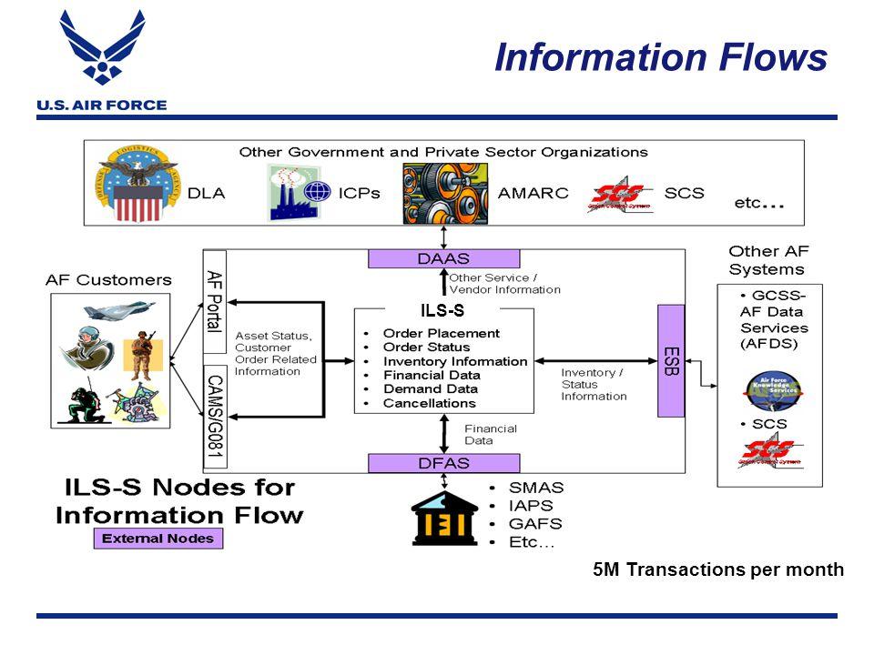 Information Flows 5M Transactions per month ILS-S