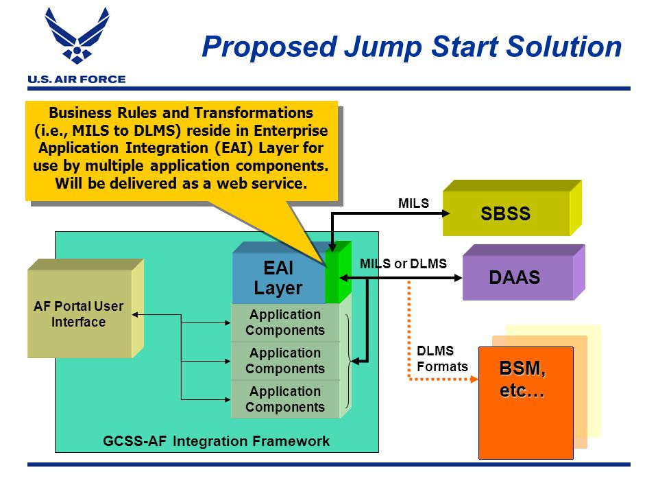 Proposed Jump Start Solution SBSS GCSS-AF Integration Framework AF Portal User Interface Application Components Application Components Application Components EAI Layer Business Rules and Transformations (i.e., MILS to DLMS) reside in Enterprise Application Integration (EAI) Layer for use by multiple application components.