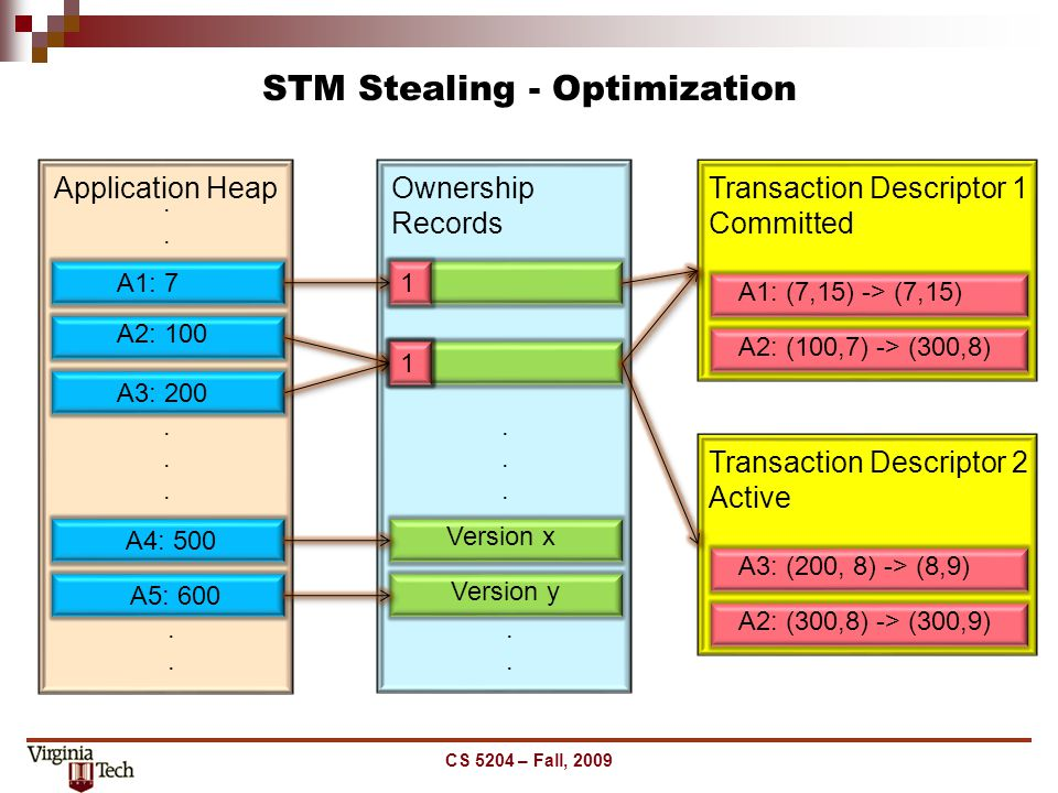 STM Stealing - Optimization CS 5204 – Fall, 2009...... Application Heap........ A1: 7 A2: 100 A3: 200 A4: 500 A5: 600...... Ownership Records.... A2: