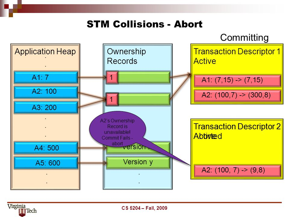 STM Collisions - Abort CS 5204 – Fall, 2009...... Application Heap........ A1: 7 A2: 100 A3: 200 A4: 500 A5: 600...... Ownership Records.... A2: (100,
