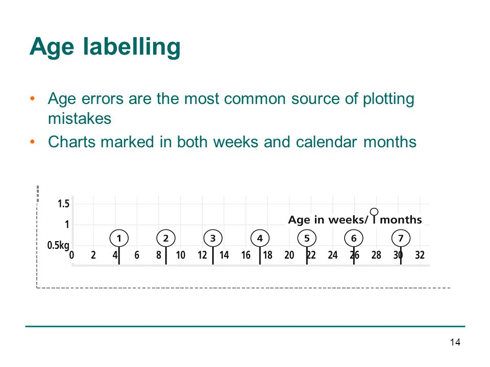 14 Age labelling Age errors are the most common source of plotting mistakes Charts marked in both weeks and calendar months