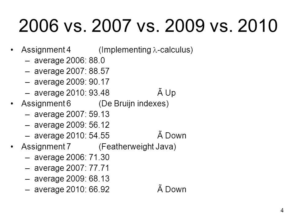 4 2006 vs. 2007 vs. 2009 vs.
