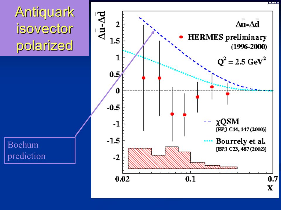 d-bar minus u- bar Antiquark distributions: unpolarized flavourasymmetr y Chiral Quark Soliton Model E866: Drell-Yan: