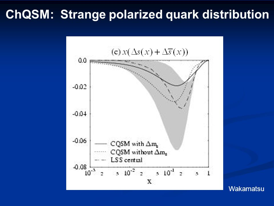 ChQSM: Strange unpol. quark distribution Wakamatsu