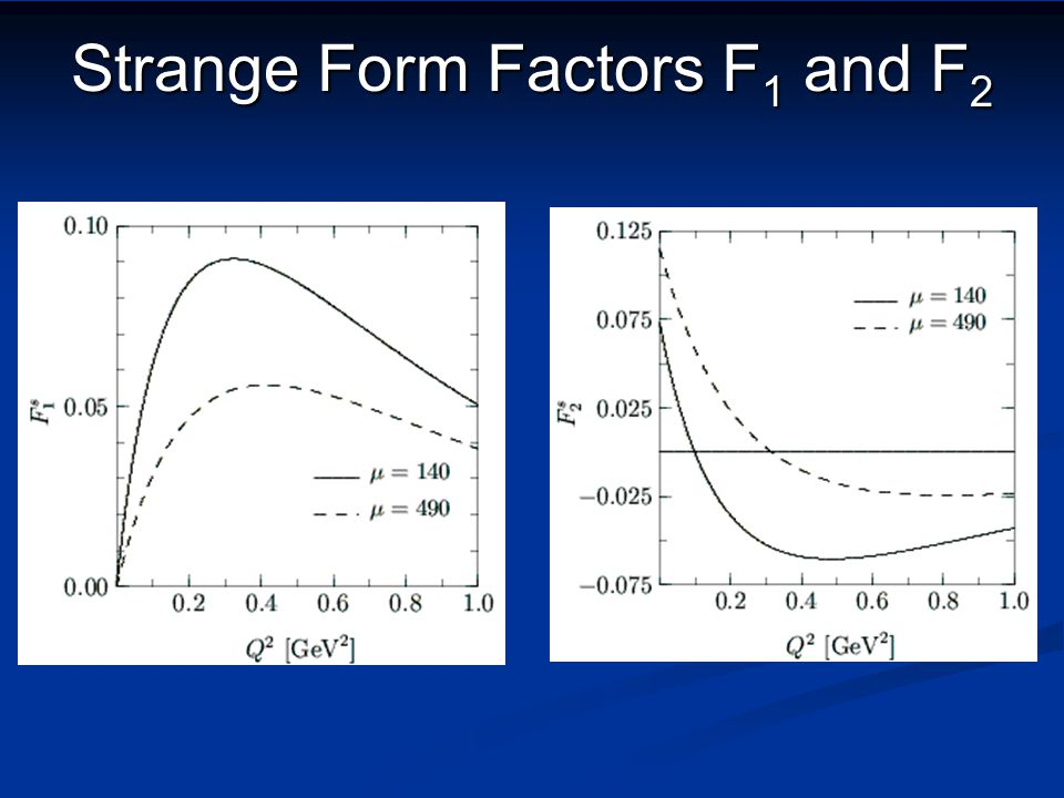 Strange Form factors ChQSM works well ChQSM works well Only approach with m s >0 Only approach with m s >0 Experiments with large error bars Experiments with large error bars Clear predictions for A4, G0 Clear predictions for A4, G0 Theory with large error bars Theory with large error bars