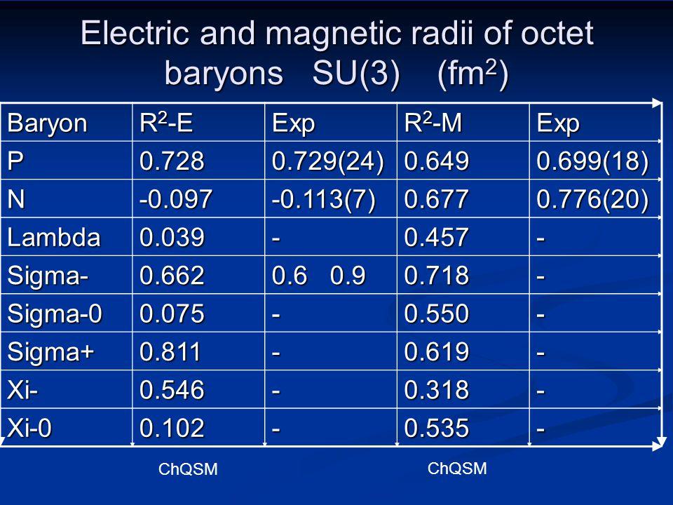 Magnetic moments of octet baryons SU(3) p(1.759)2.4002.793 n(-1.210)-1.651-1.913 Lambda(-0.478)-0652-0.613 Sigma-(-0.702)-0.958-1.16 Sigma-0(+0.495)0.675- Sigma+(+1.692)2.3092.458 Xi-(-0.444)-0.606-0.651 Xi-0(-1.030)-1.450-1.250 particleChQSMexperiment(ChQSM)