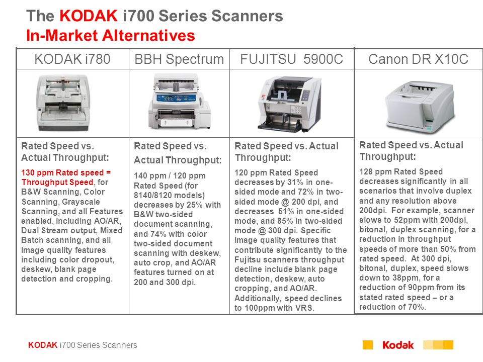 KODAK i700 Series Scanners Rated Speed vs. Actual Throughput: 120 ppm Rated Speed decreases by 31% in one- sided mode and 72% in two- sided mode @ 200