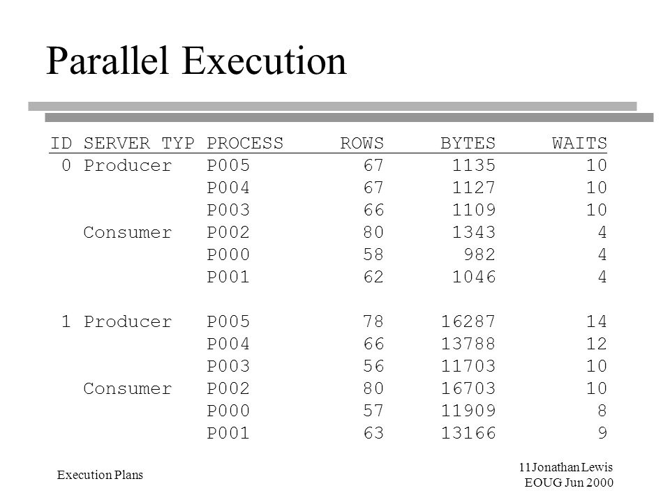 11Jonathan Lewis EOUG Jun 2000 Execution Plans Parallel Execution ID SERVER_TYP PROCESS ROWS BYTES WAITS 0 Producer P005 67 1135 10 P004 67 1127 10 P0
