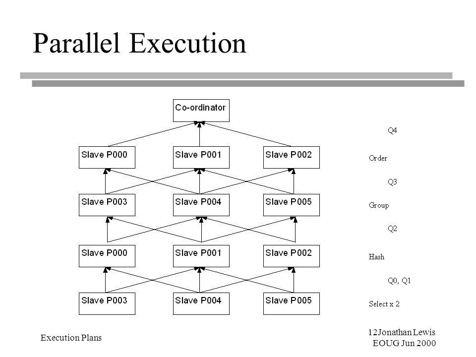 12Jonathan Lewis EOUG Jun 2000 Execution Plans Parallel Execution