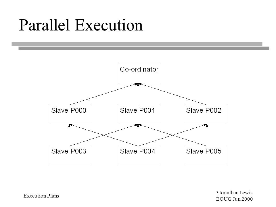 5Jonathan Lewis EOUG Jun 2000 Execution Plans Parallel Execution