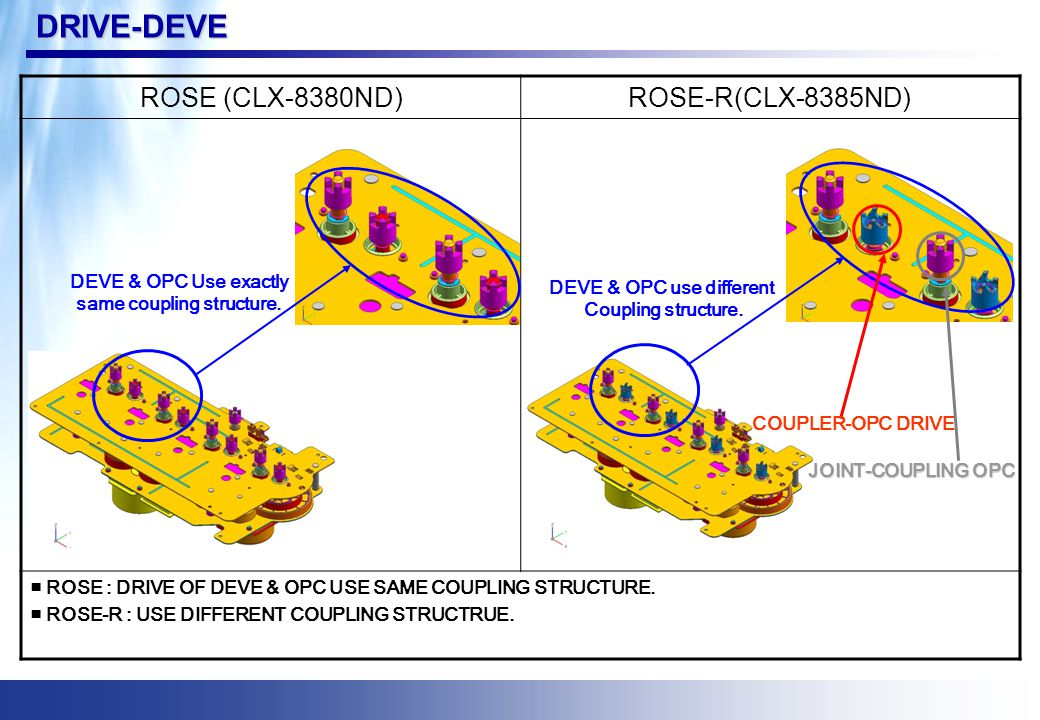 DRIVE-DEVE ROSE (CLX-8380ND)ROSE-R(CLX-8385ND) ■ ROSE : DRIVE OF DEVE & OPC USE SAME COUPLING STRUCTURE. ■ ROSE-R : USE DIFFERENT COUPLING STRUCTRUE.