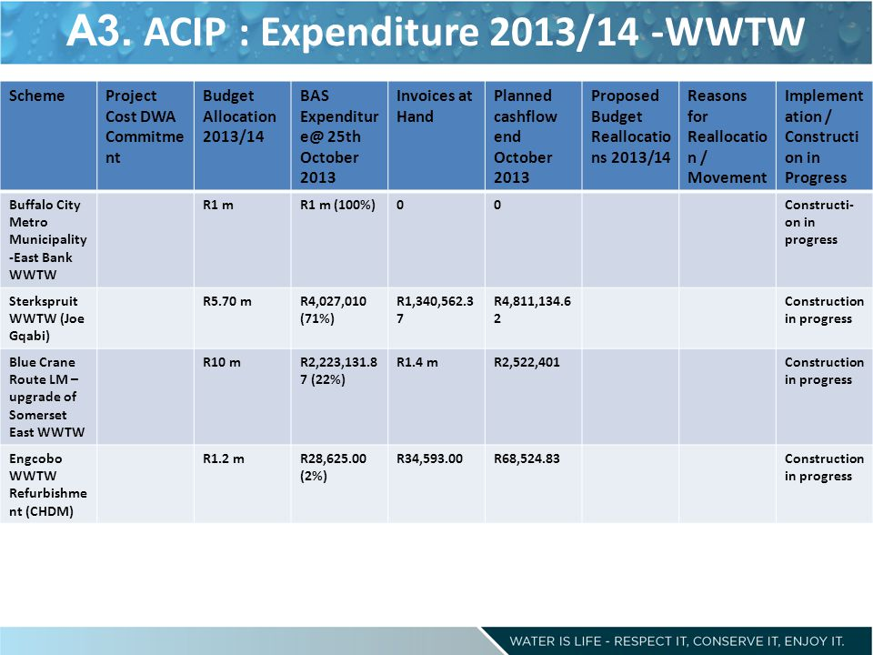 A3. ACIP : Expenditure 2013/14 -WWTW SchemeProject Cost DWA Commitme nt Budget Allocation 2013/14 BAS Expenditur e@ 25th October 2013 Invoices at Hand